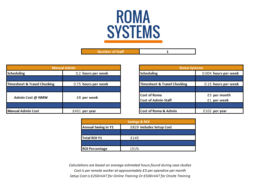 Roma Systems Admin Savings Calculator